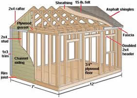 Try building your own shed.